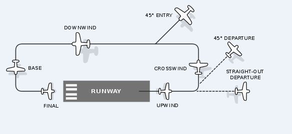 Airport Traffic Pattern JdFinley Magnificent Airport Traffic Pattern